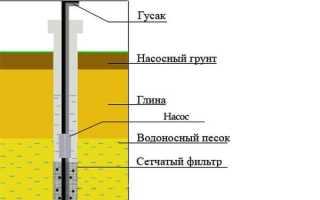 Схема водоснабжения частного дома из скважины своими руками: устройство, оборудование, монтаж